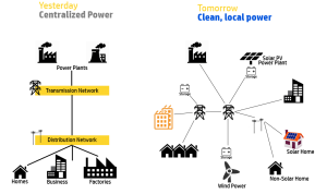 distributed-power-generation-diagram